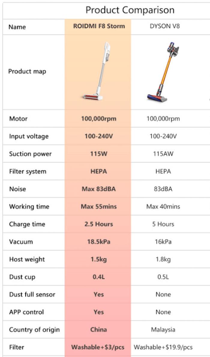 Xiaomi ROIDMI F8 שואב אבק אלחוטי של שיאומי