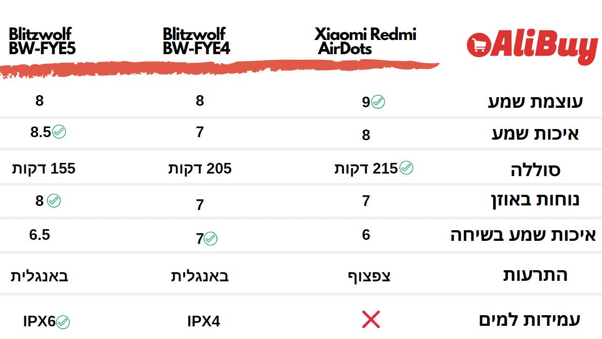 REDMI AIRDOTS VS BW-FYE4 VS BLITZWOLF BW-FYE5