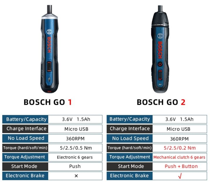 מברג חשמלי ידני Bosch Go2