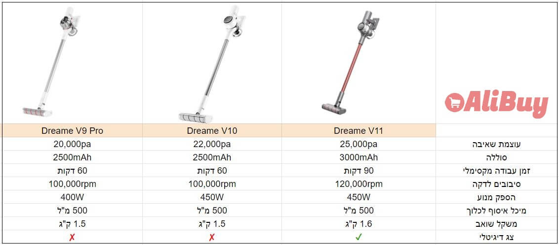 Dreame V9 Pro Vs V10 V V11